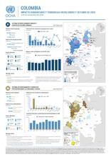 Impacto humanitario y tendencias entre enero y octubre de 2020