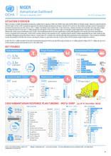 NIGER: Humanitarian Dashboard - 22 Jan 2021