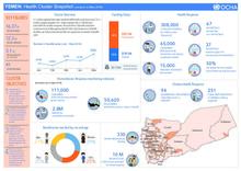 Yemen: Health Cluster Snapshot (January to May 2018)