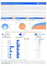 South Sudan: Humanitarian Dashboard (October 2016)