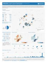 Afghanistan: Conflict Induced Displacements (as of 12 February 2017)