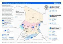 Tchad - Aperçu de la Situation Humanitaire au 31 mai 2016
