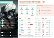 AFGHANISTAN: Humanitarian Response Plan 2018-2021 - 2019 Quarter one dashboard (1 Jan - 31 Mar 2019)