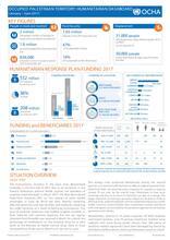 GAZA STRIP & West Bank : Humanitarian Dashboard | June 2017