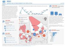 Mali : APERÇU SUR LES MOUVEMENTS DE POPULATION (mai 2020)
