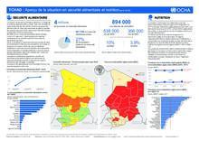 TCHAD : Aperçu de la situation en sécurité alimentaire et nutrition- août 2018 (Fr/Eng)