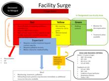 Prehospital triage criteria