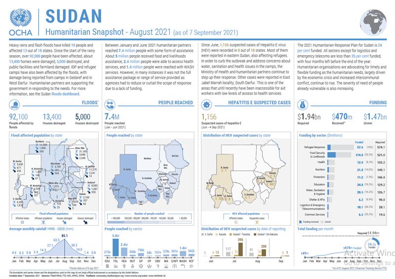 Sudan Humanitarian Snapshot - August 2021