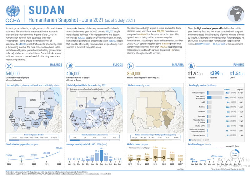 Sudan Humanitarian Snapshot - June - 2021
