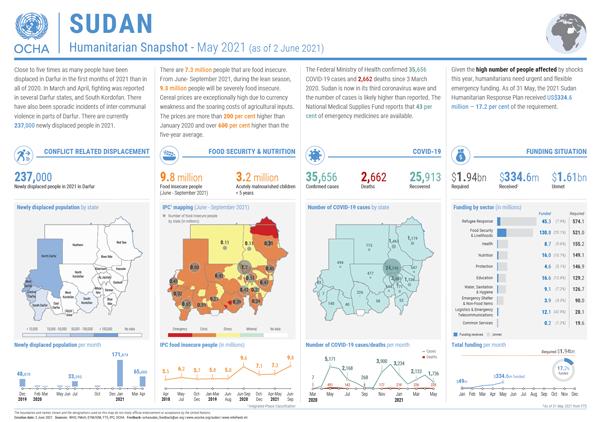 Sudan Humanitarian Snapshot May 2021