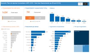 Burundi - Financément Humanitaire