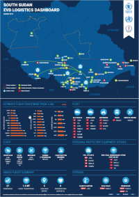Logistics Dashboard - South Sudan Ebola Preparedness (August)