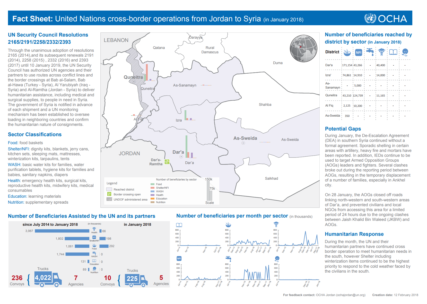 Fact Sheet: United Nations cross-border operations from Jordan to Syria (in March 2018) [EN/AR]