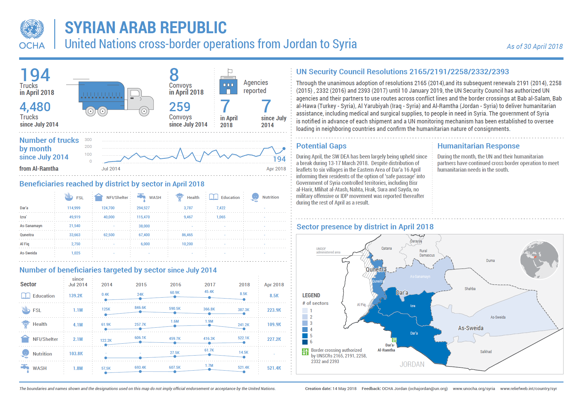Fact Sheet: United Nations cross-border operations from Jordan to Syria (in June 2018) [EN/AR]