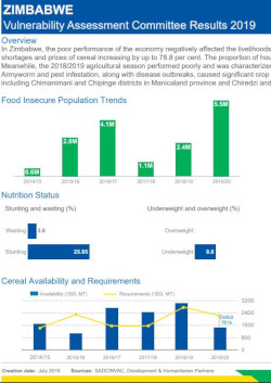 Infographic of the Zimbabwe Vulnerability Assessment Committee Results 2019
