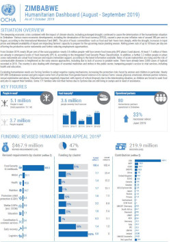 Infographic of Zimbabwe Humanitarian Dashboard: August to September 2019